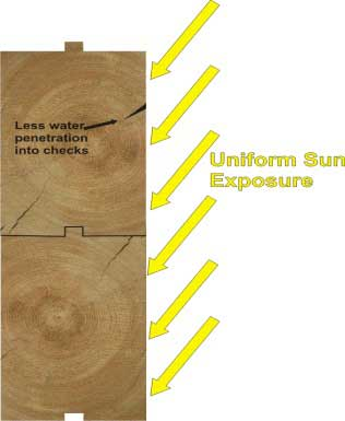 uniform sunexposure